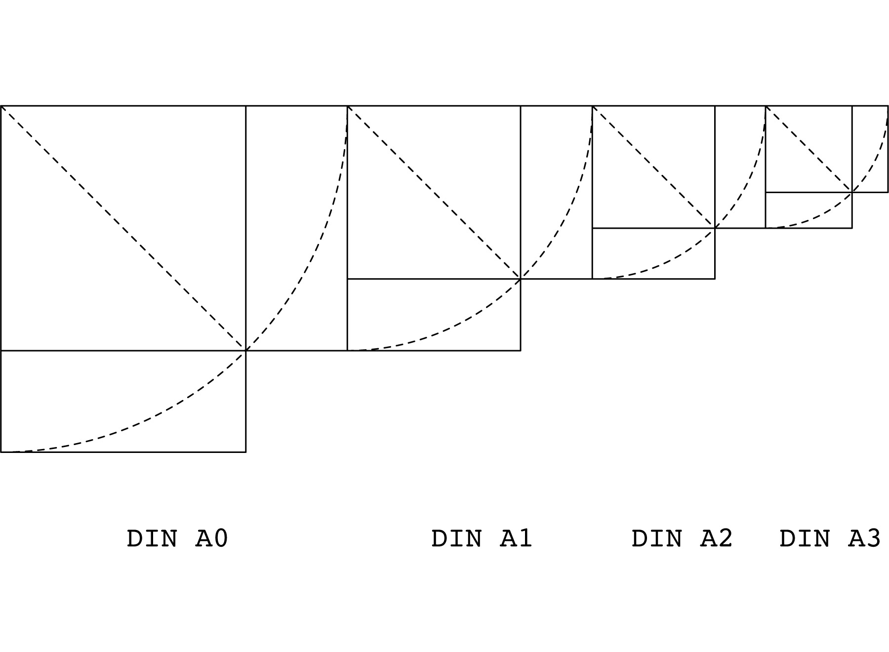 DIN system