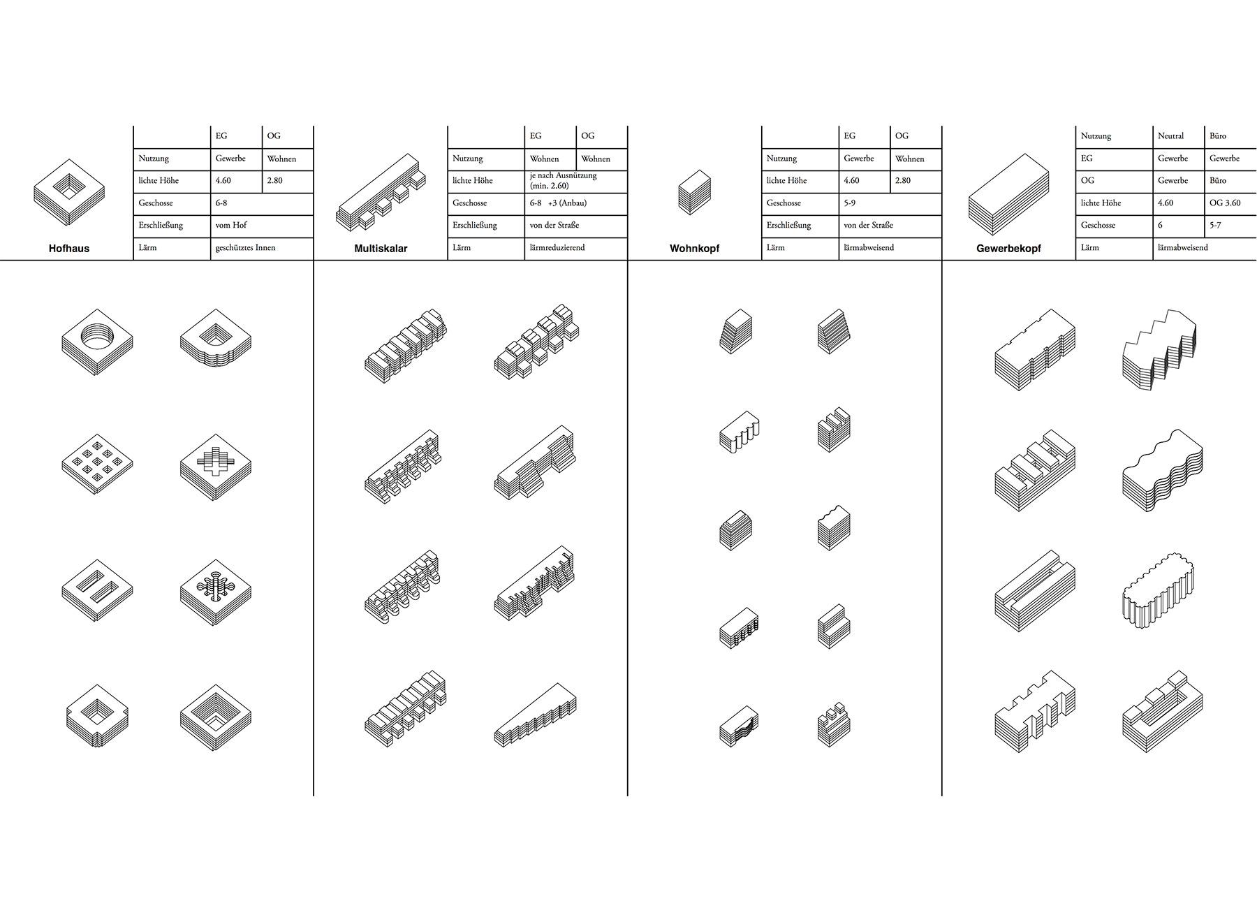 typology catalogue